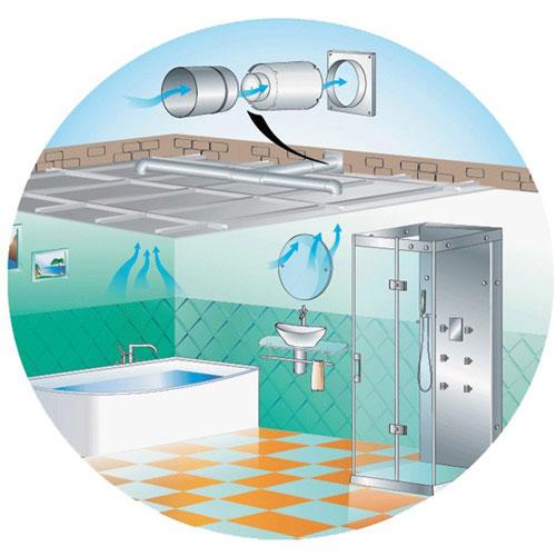 Instalace potrubního ventilátoru Dalap SD