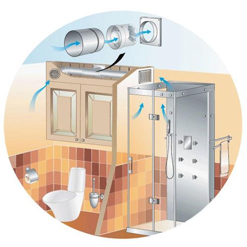 Příklad instalace ventilátoru do potrubí Dalap SDZ