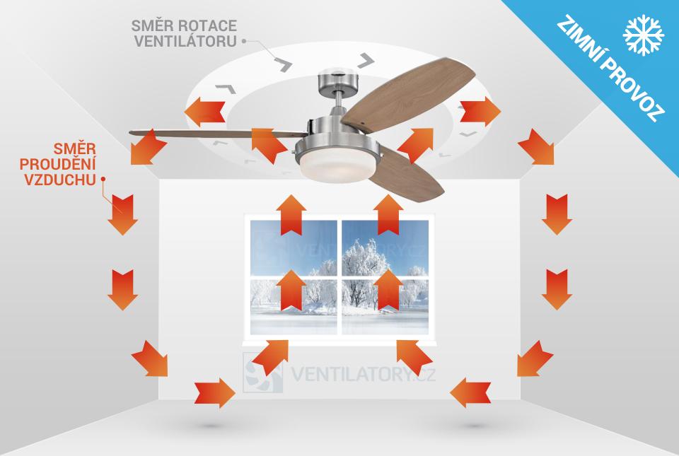 Zimní chod stropního ventilátoru Westinghouse Alloy 72052