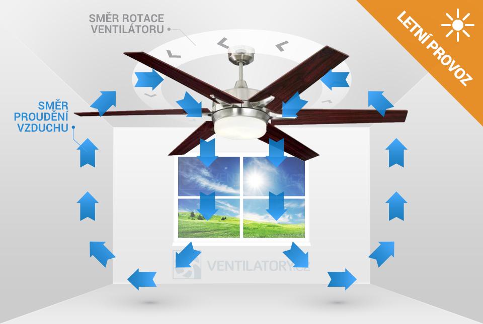 Letní provoz stropního ventilátoru Westinghouse Cayuga 72077