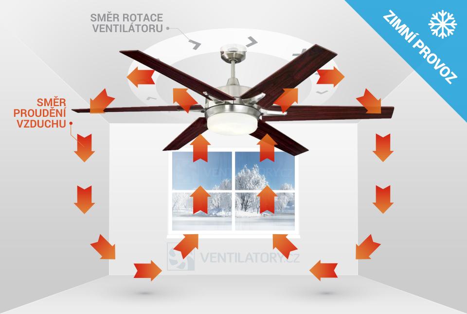 Zimní chod stropního ventilátoru Westinghouse Cayuga 72077