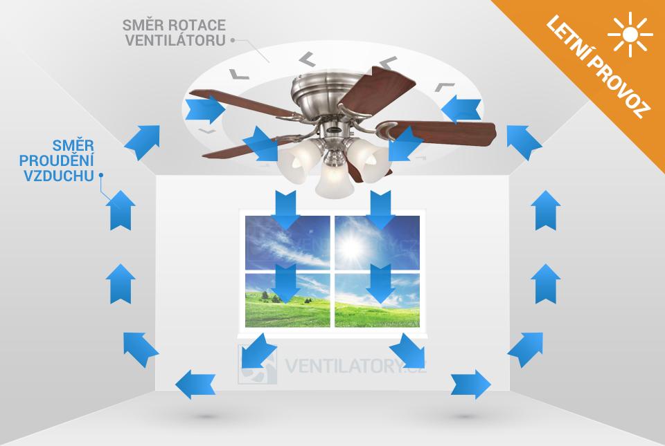 Letní provoz stropního ventilátoru Westinghouse Contempra Trio 72073