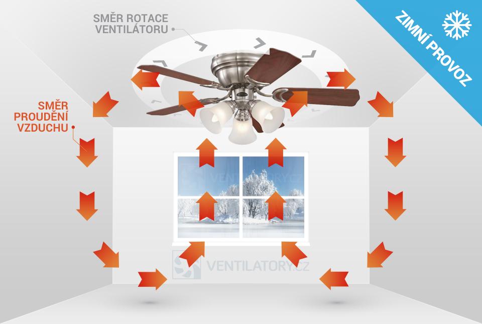 Zimní chod stropního ventilátoru Westinghouse Contempra Trio 72073