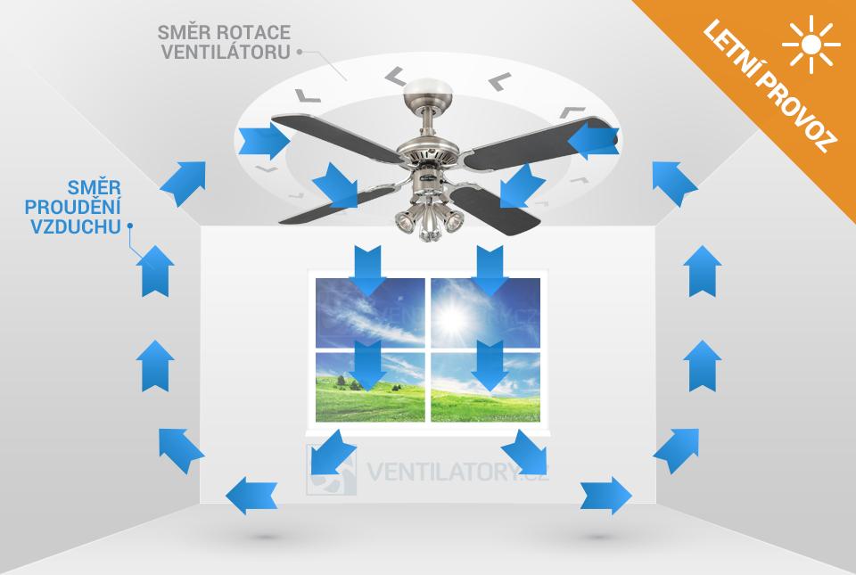 Letní provoz stropního ventilátoru Westinghouse Princess Euro 72112