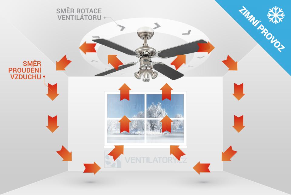 Zimní chod stropního ventilátoru Westinghouse Princess Euro 72112