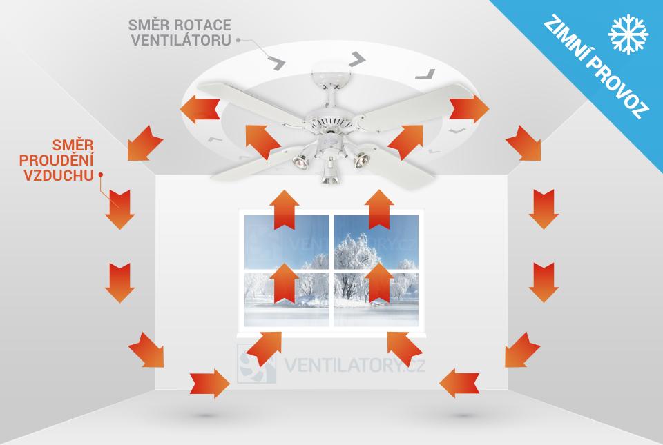Zimní chod stropního ventilátoru Westinghouse Princess Euro 72113