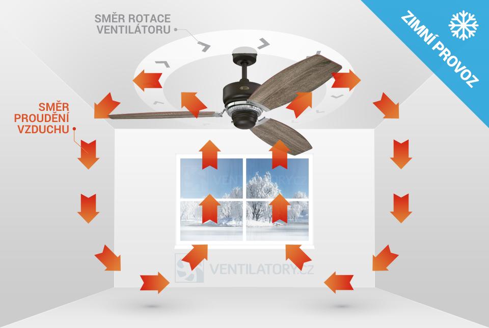 Zimní provoz stropního ventilátoru Westinghouse Welford 72076